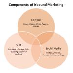 Inbound e Content Marketing per le strategie SEO